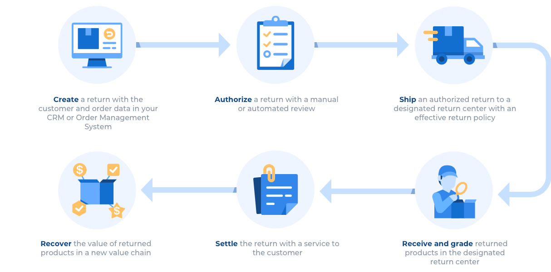 img_return_management_process